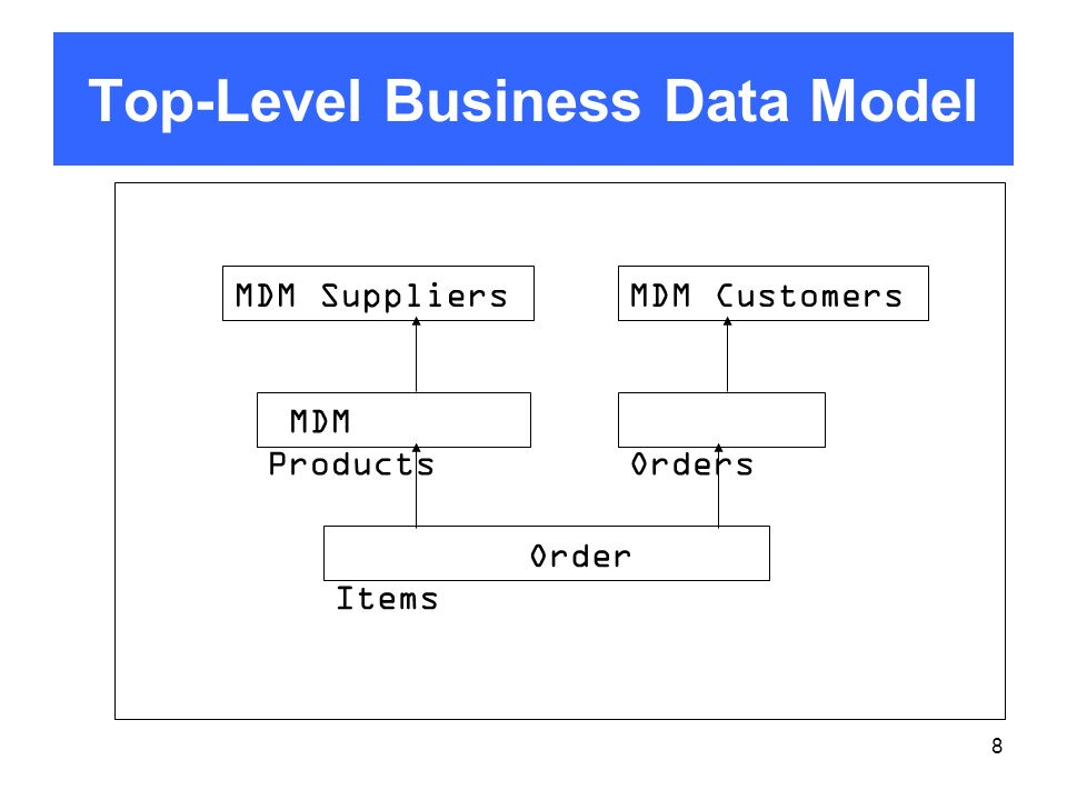 Top-Level Business Data Model