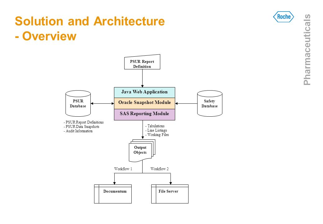 Solution and Architecture - Overview