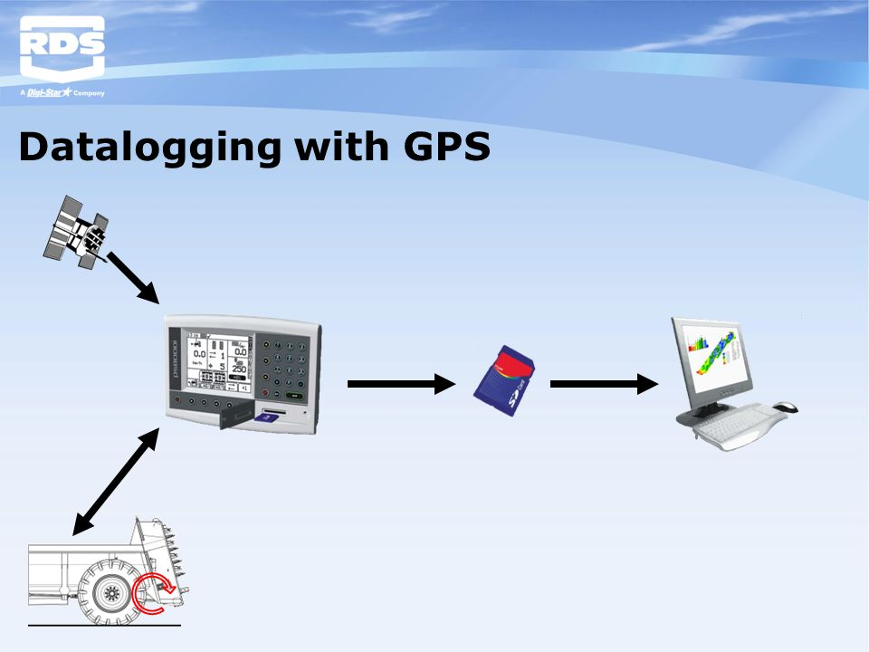 Datalogging with GPS