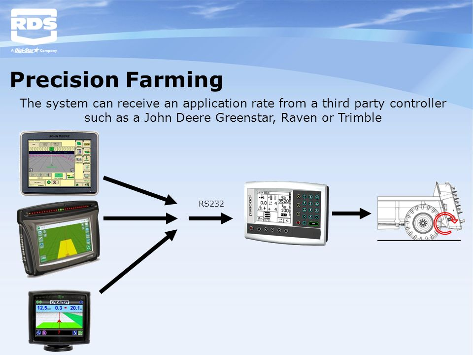 Precision Farming The system can receive an application rate from a third party controller such as a John Deere Greenstar, Raven or Trimble.