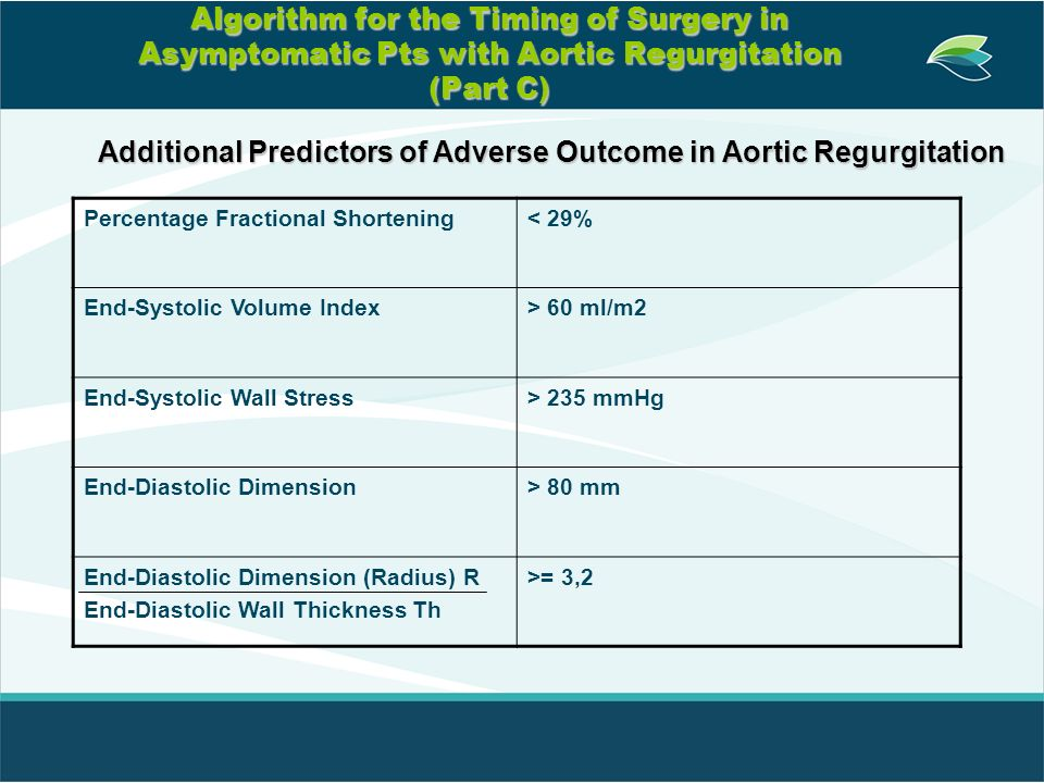 Additional Predictors of Adverse Outcome in Aortic Regurgitation
