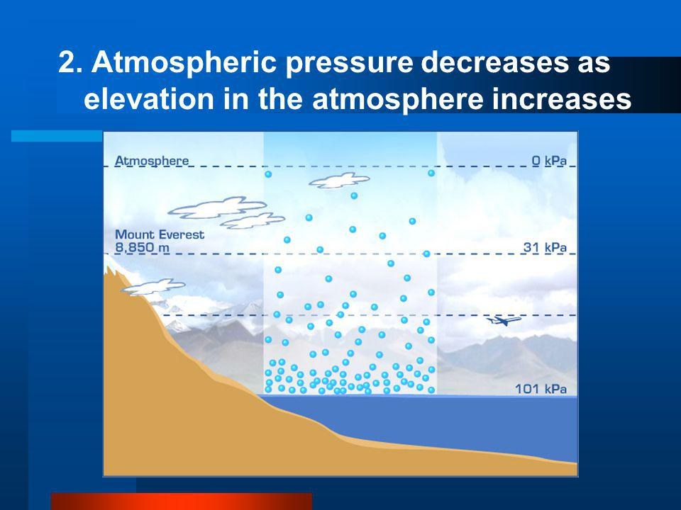 2. Atmospheric pressure decreases as elevation in the atmosphere increases
