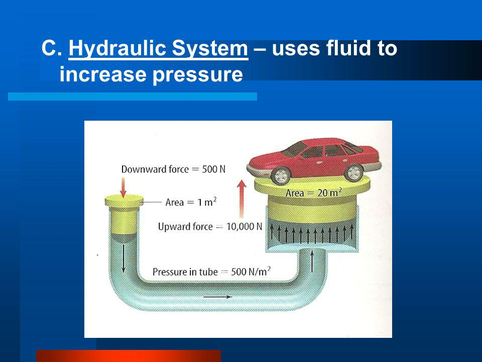 C. Hydraulic System – uses fluid to increase pressure