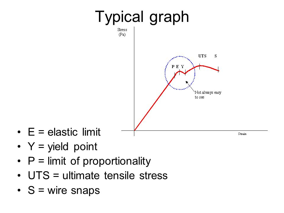 Typical graph E = elastic limit Y = yield point