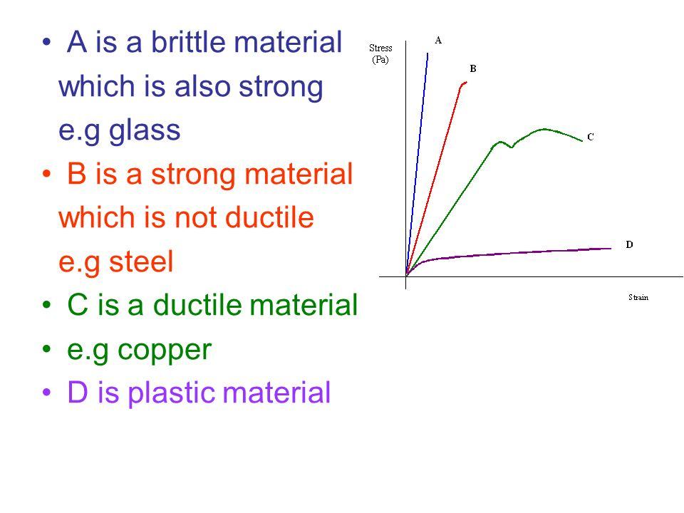 A is a brittle material which is also strong. e.g glass. B is a strong material. which is not ductile.