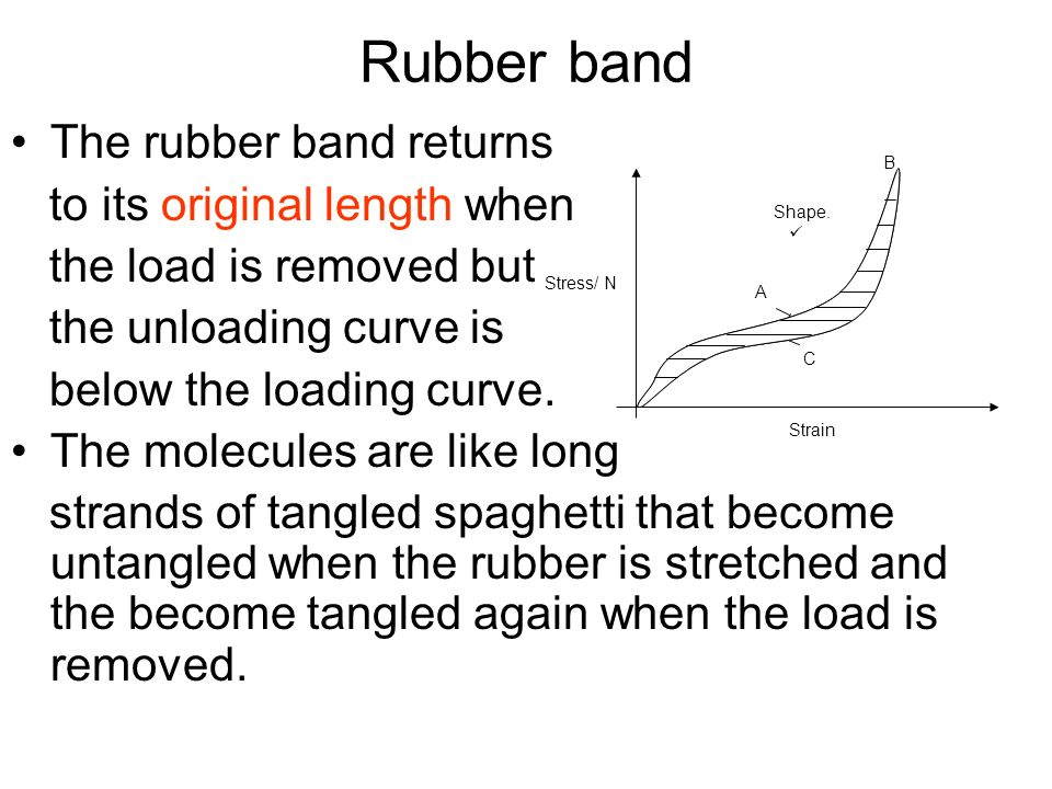 Rubber band The rubber band returns to its original length when