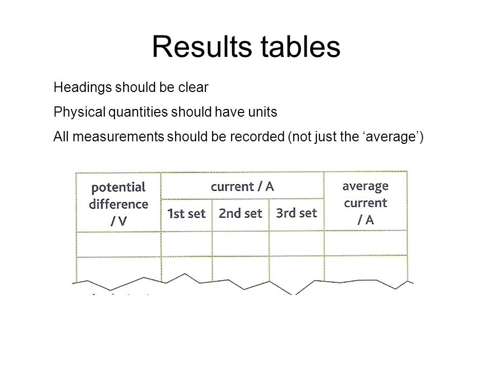 Results tables Headings should be clear