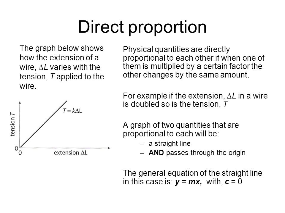 Direct proportion The graph below shows how the extension of a wire, ∆L varies with the tension, T applied to the wire.