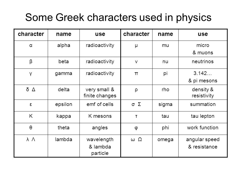 Some Greek characters used in physics