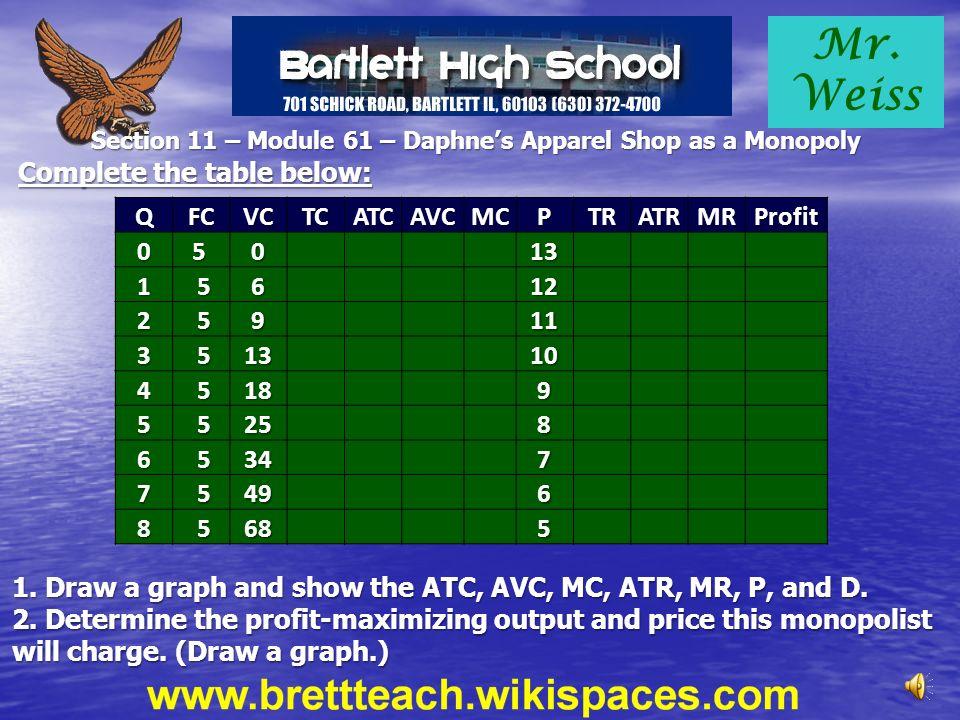 Section 11 – Module 61 – Daphne's Apparel Shop as a Monopoly