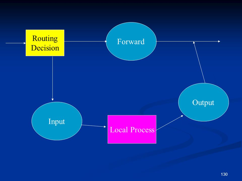 Forward Routing Decision Output Input Local Process