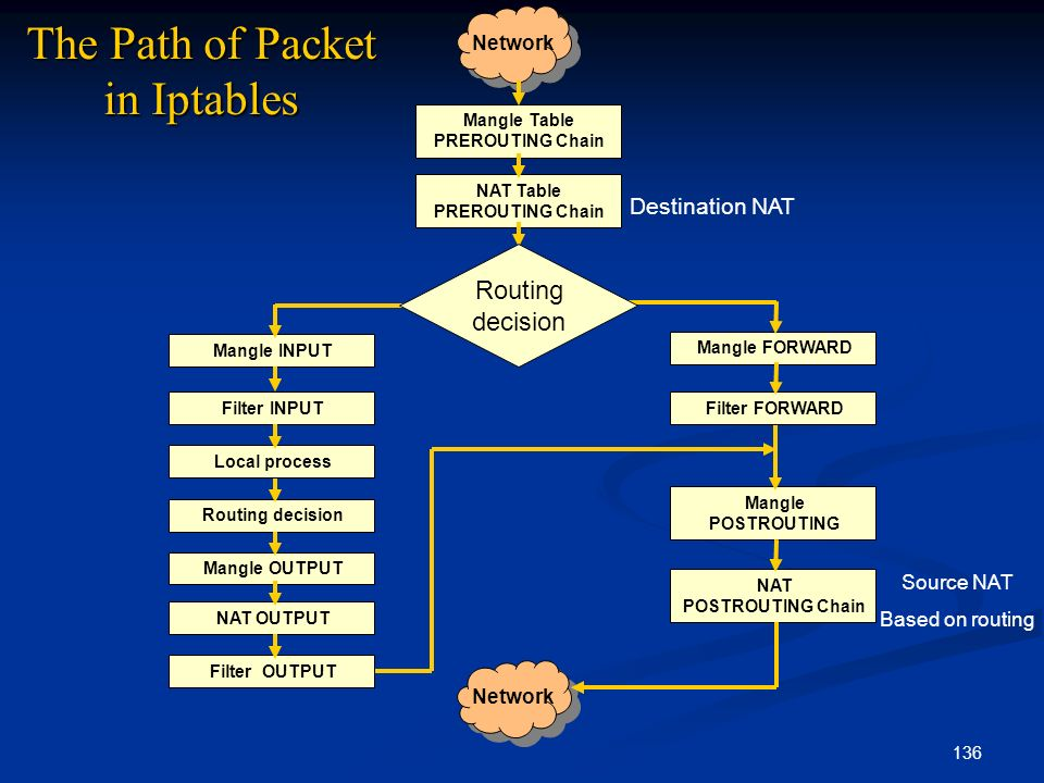 The Path of Packet in Iptables