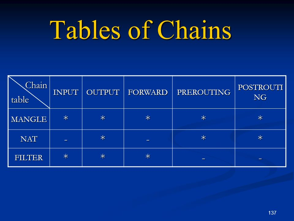 Tables of Chains * - Chain table POSTROUTING PREROUTING FORWARD OUTPUT