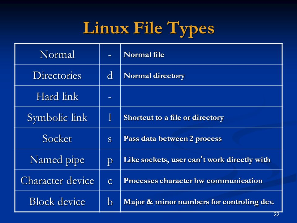 Linux File Types - Normal d Directories Hard link l Symbolic link s