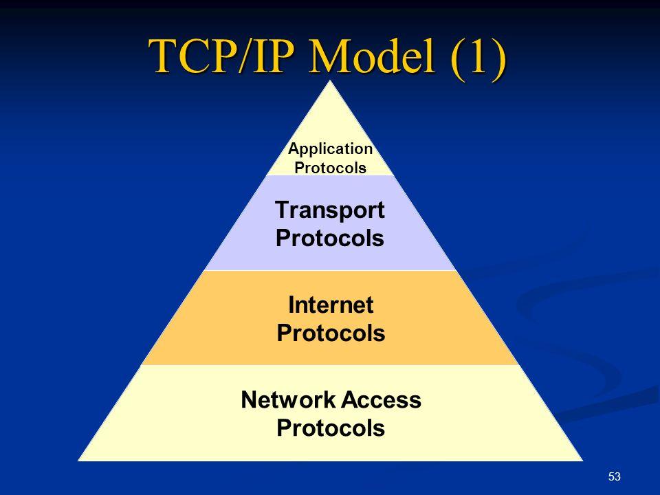 TCP/IP Model (1)