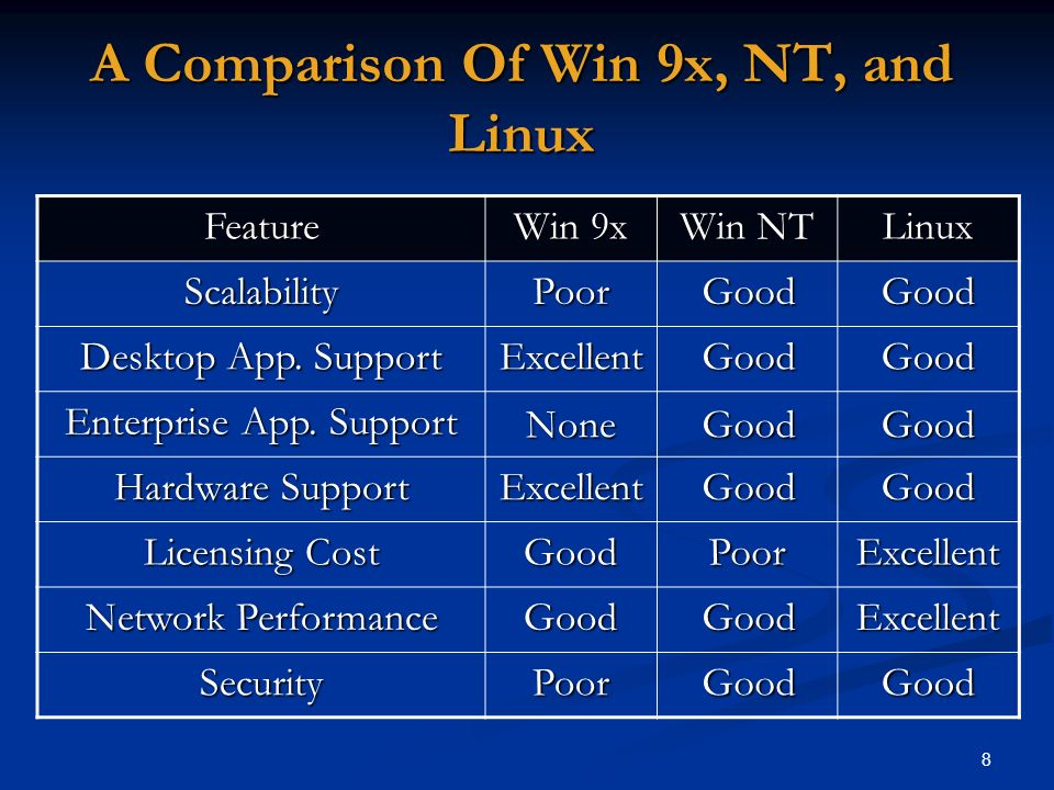 A Comparison Of Win 9x, NT, and Linux