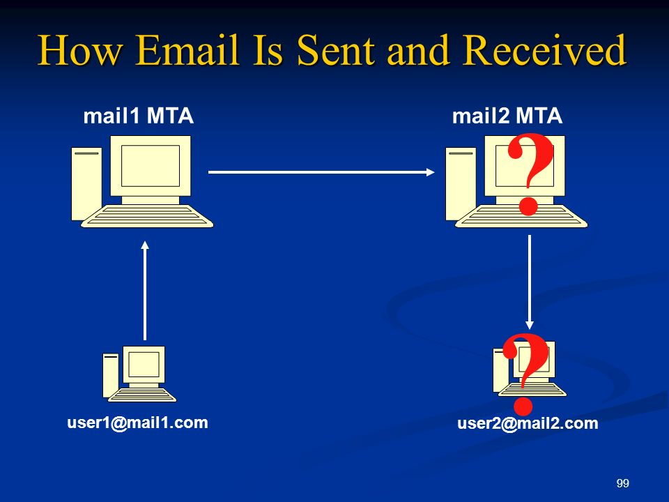 How Email Is Sent and Received