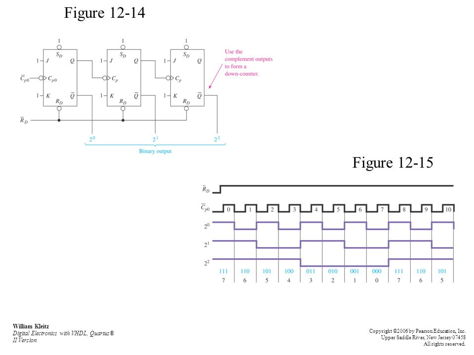 Figure 12-14 Figure 12-15. William Kleitz Digital Electronics with VHDL, Quartus® II Version.
