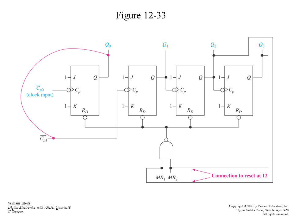 Figure 12-33 William Kleitz Digital Electronics with VHDL, Quartus® II Version.