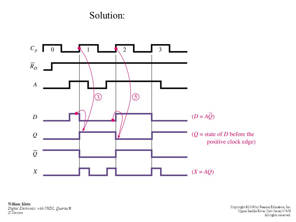 Solution: William Kleitz Digital Electronics with VHDL, Quartus® II Version.