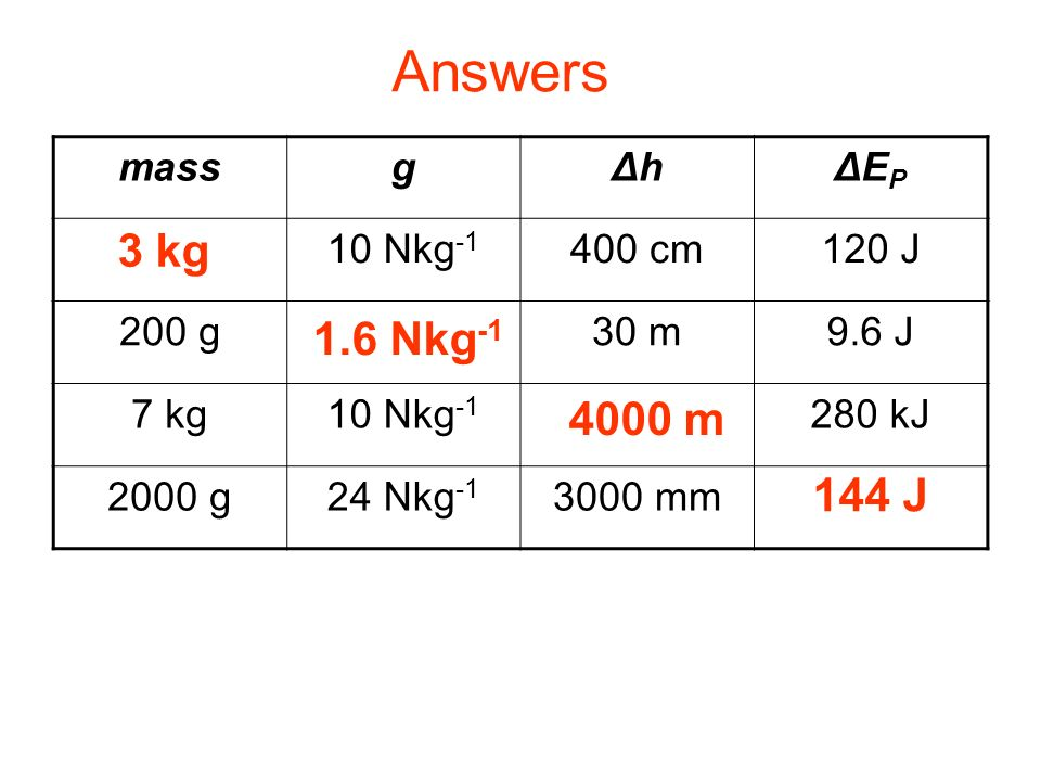 Complete: Answers 3 kg 1.6 Nkg-1 4000 m 144 J mass g Δh ΔEP 3 kg