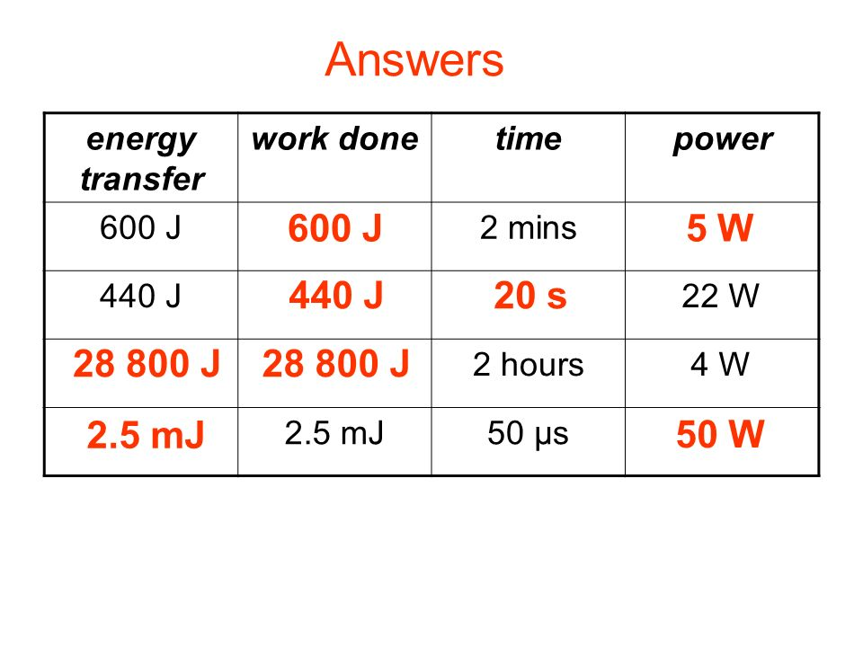 Complete: Answers 600 J 5 W 440 J 20 s 28 800 J 28 800 J 2.5 mJ 50 W