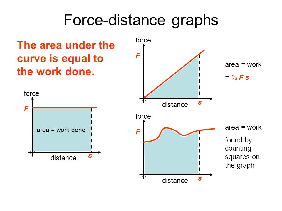 Force-distance graphs