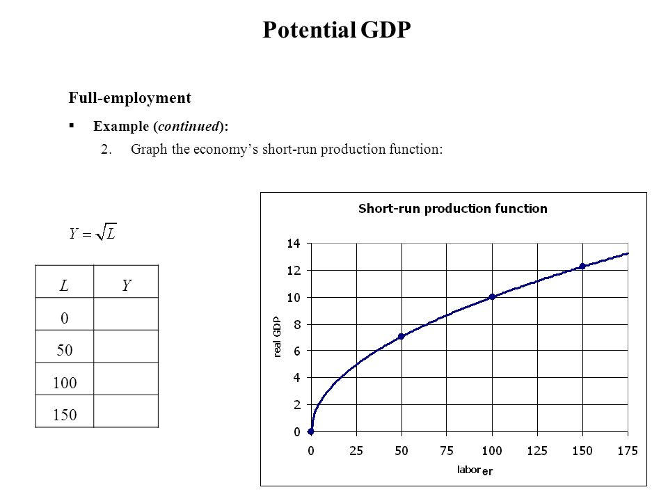 Potential GDP Full-employment L Y 0.00 50 7.07 100 10.00 150 12.25