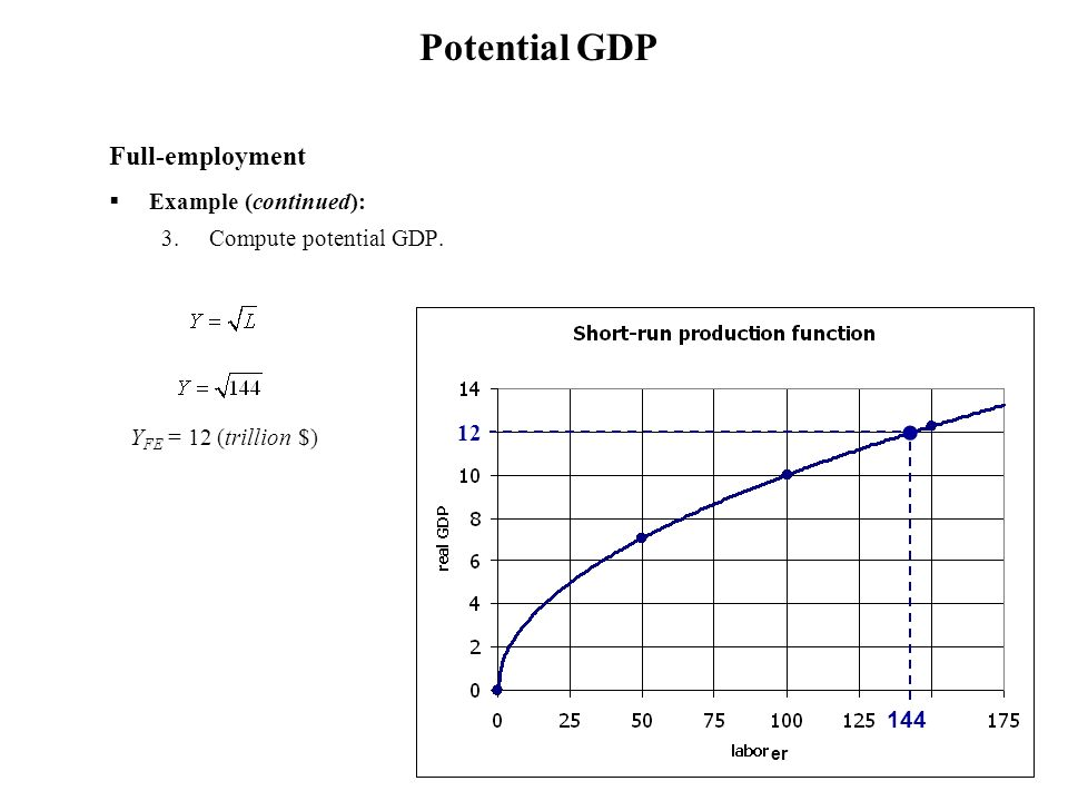 Potential GDP Full-employment Example (continued):