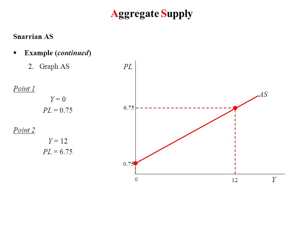 Aggregate Supply Snarrian AS Example (continued ) Graph AS Point 1