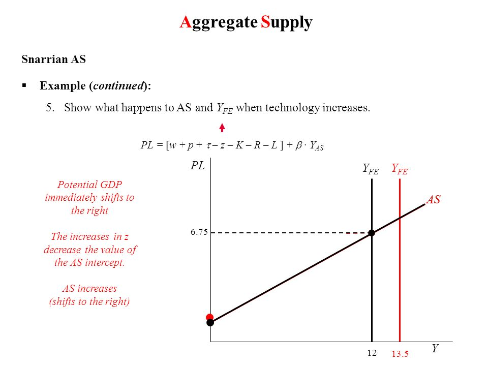 Aggregate Supply Snarrian AS Example (continued):