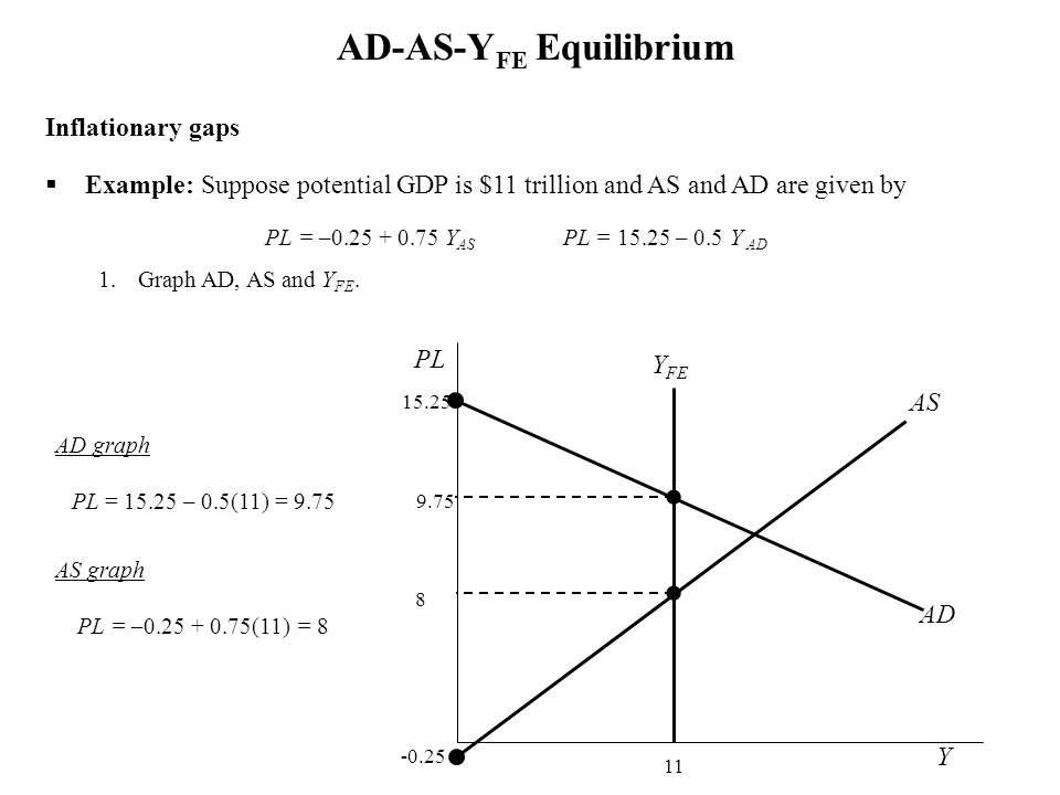 AD-AS-YFE Equilibrium