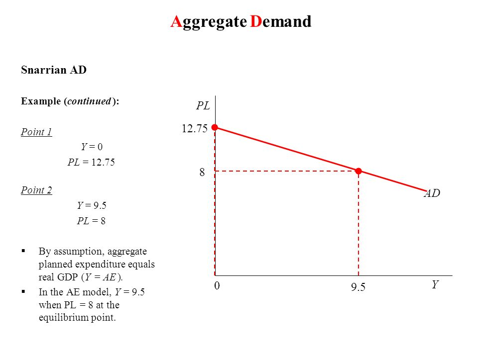Aggregate Demand Snarrian AD PL 12.75 8 AD 9.5 Y Example (continued ):
