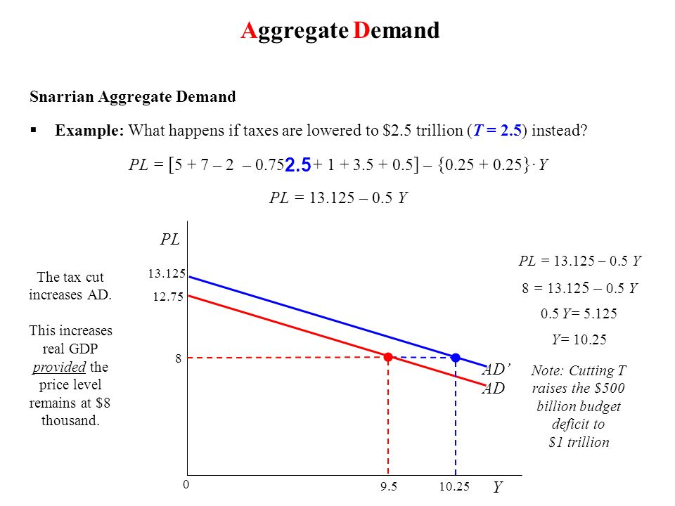 Aggregate Demand 2.5 Snarrian Aggregate Demand