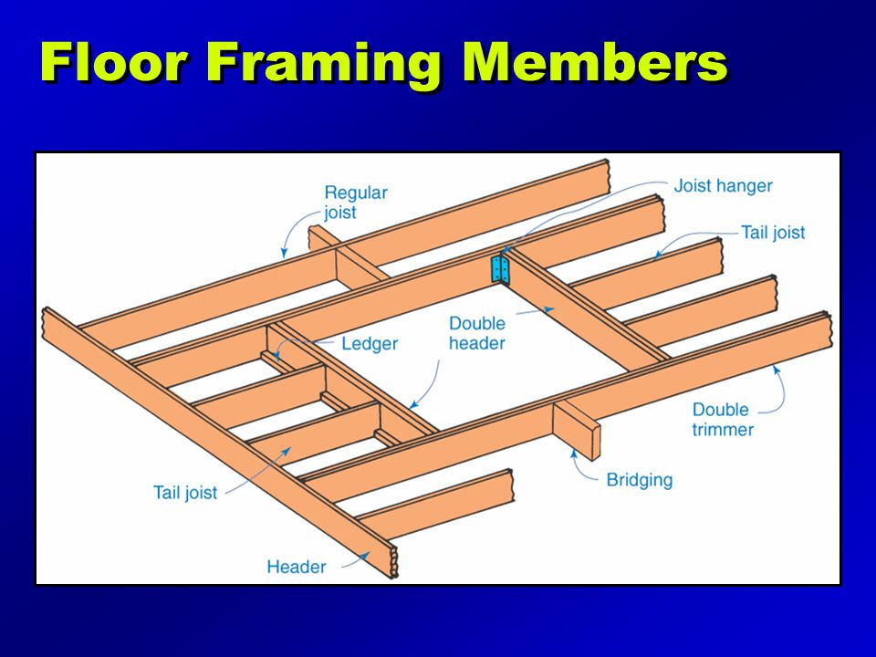 Floor Framing Members Illustration may be found on page 183 of the text.