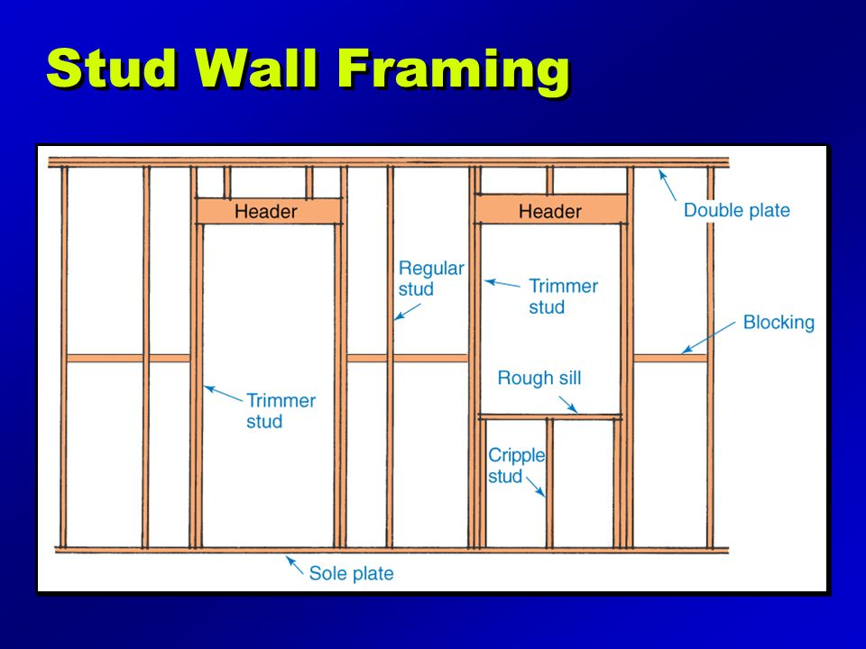 Stud Wall Framing Illustration may be found on page 187 of the text.