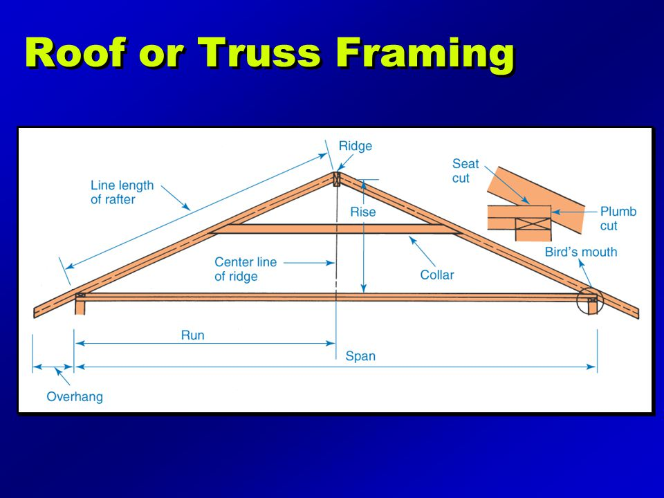 Roof or Truss Framing Illustration may be found on page 191 of the text.
