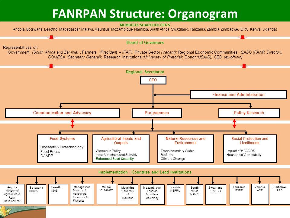 FANRPAN Structure: Organogram