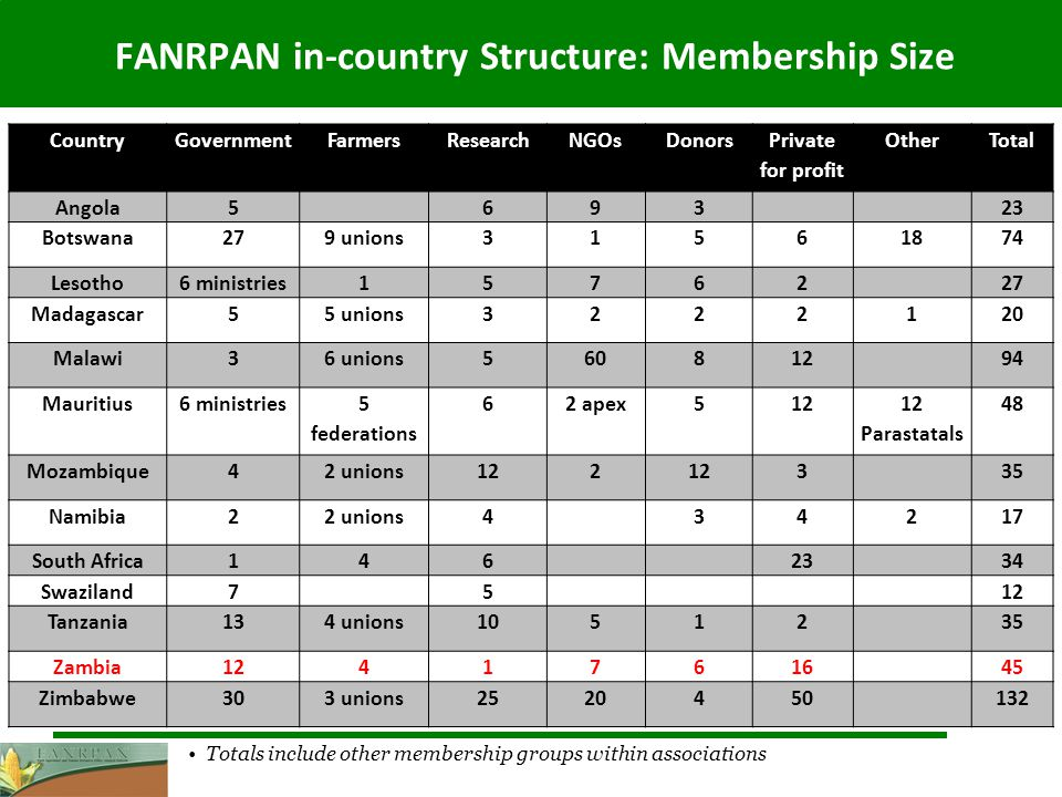 FANRPAN in-country Structure: Membership Size