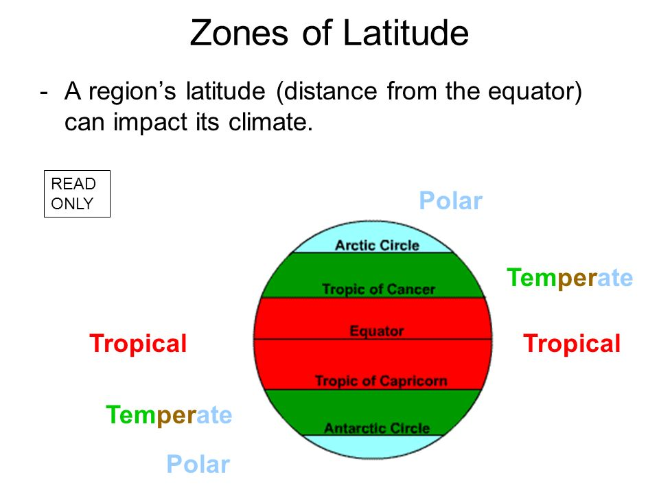 Zones of Latitude A region's latitude (distance from the equator) can impact its climate. READ ONLY.