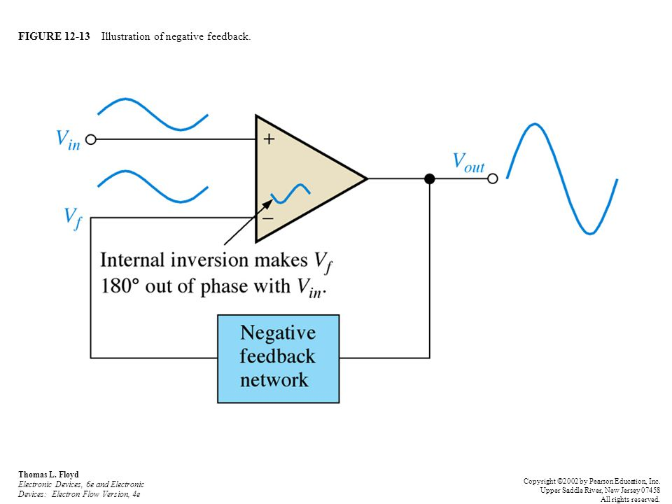 FIGURE 12-13 Illustration of negative feedback.