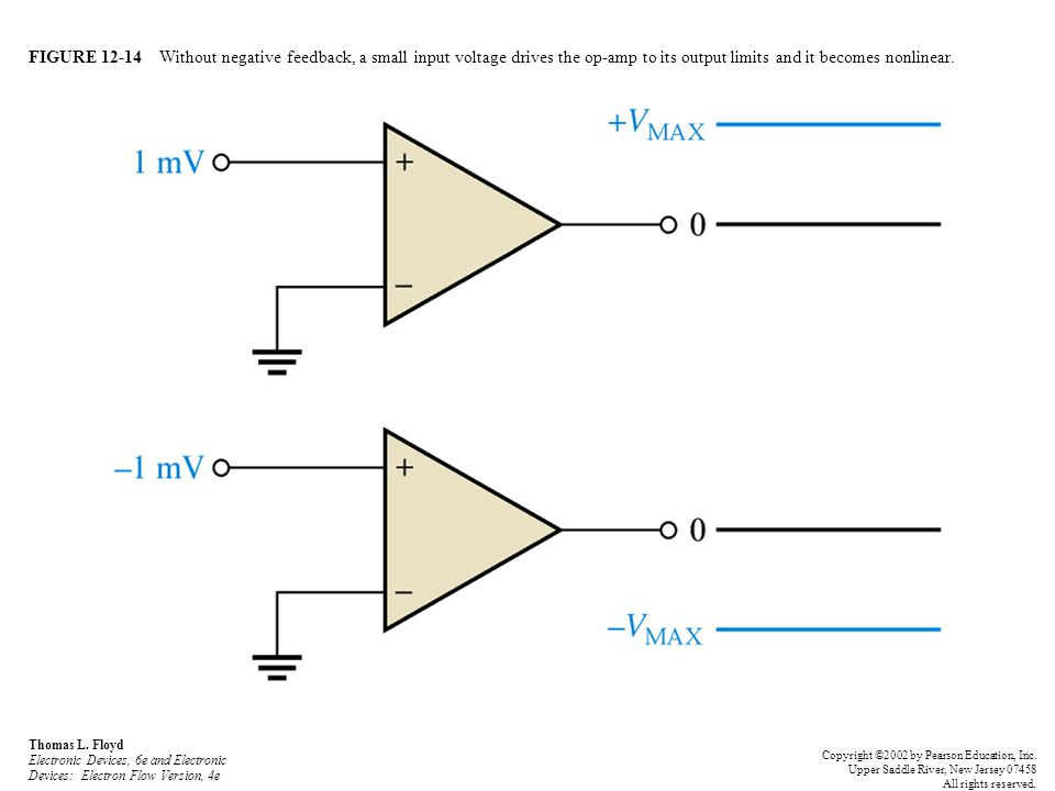 FIGURE 12-14 Without negative feedback, a small input voltage drives the op-amp to its output limits and it becomes nonlinear.