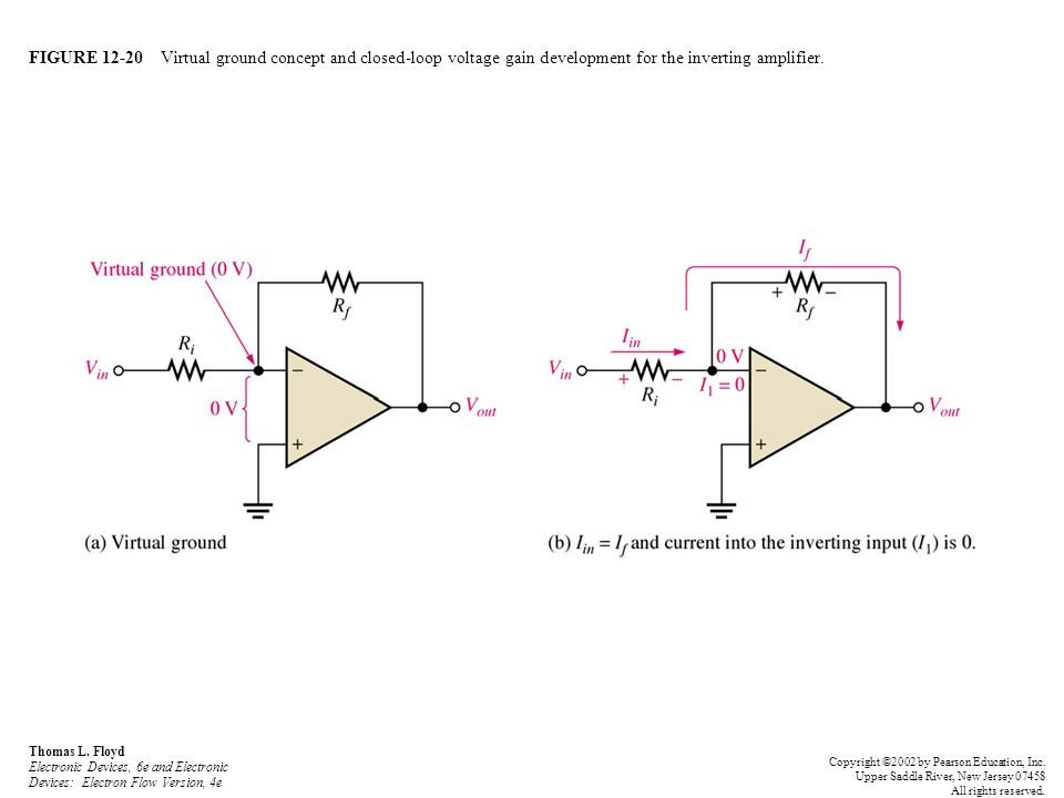 FIGURE 12-20 Virtual ground concept and closed-loop voltage gain development for the inverting amplifier.
