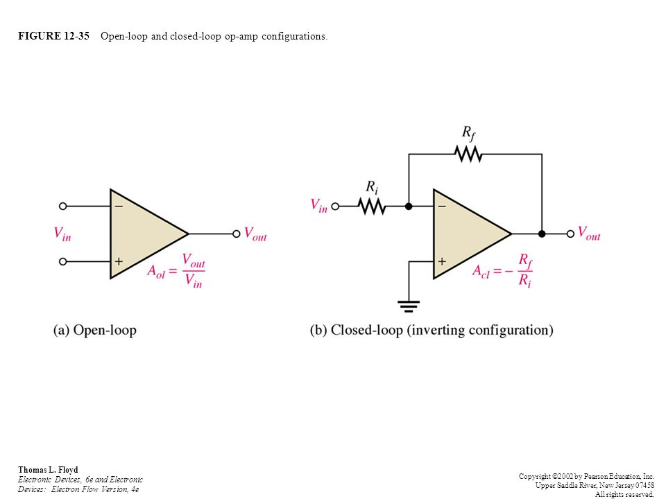 FIGURE 12-35 Open-loop and closed-loop op-amp configurations.