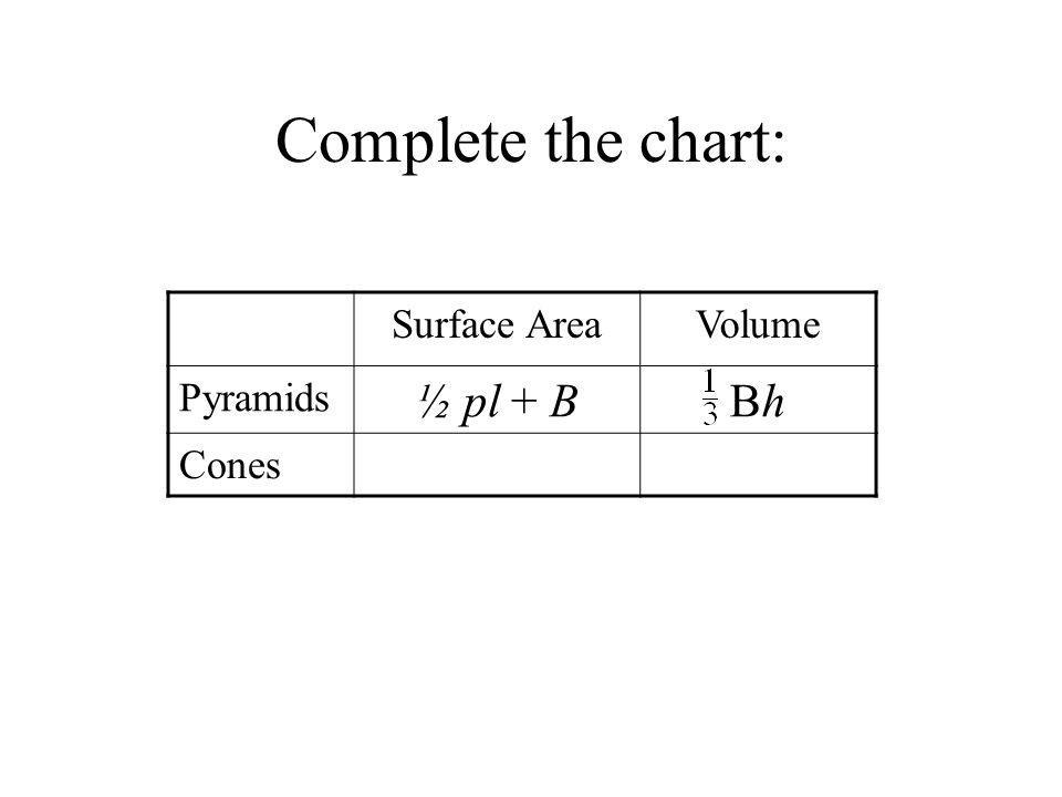 Complete the chart: Surface Area Volume Pyramids ½ pl + B Bh Cones