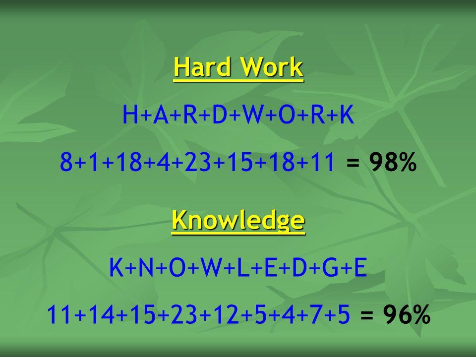 Hard Work H+A+R+D+W+O+R+K. 8+1+18+4+23+15+18+11 = 98% Knowledge.