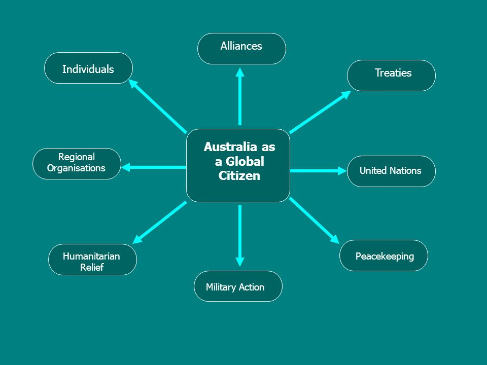 Australia as a Global Citizen