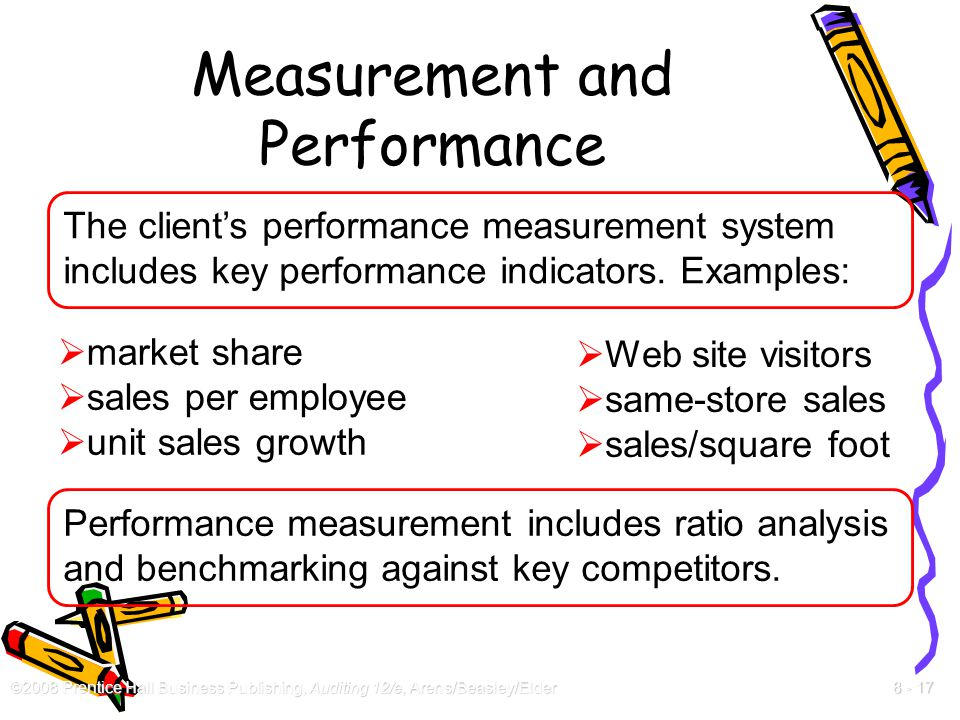 Measurement and Performance