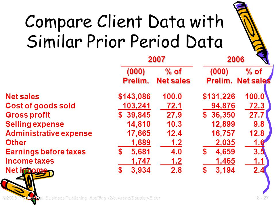 Compare Client Data with Similar Prior Period Data