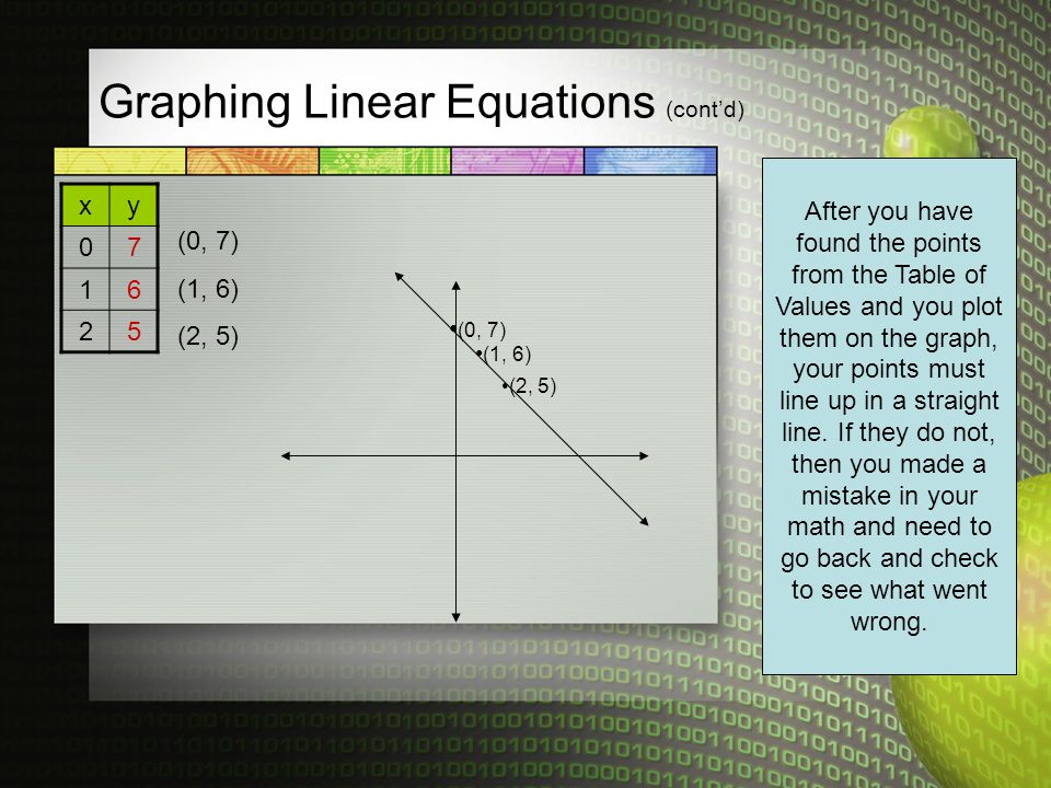 Graphing Linear Equations (cont'd)